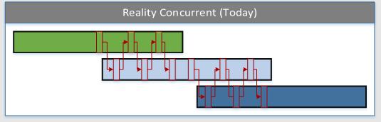 ConncurrentEngineeringToday