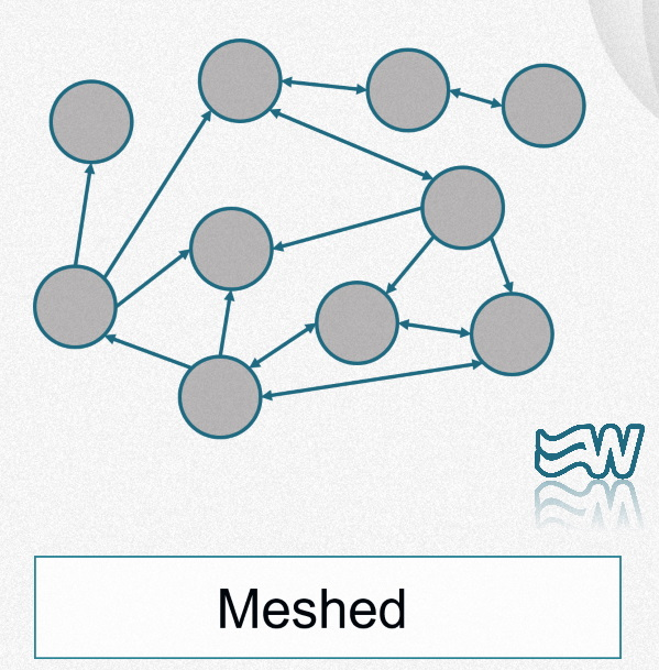 Meshed