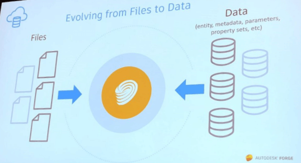 Evolving from Files to Data