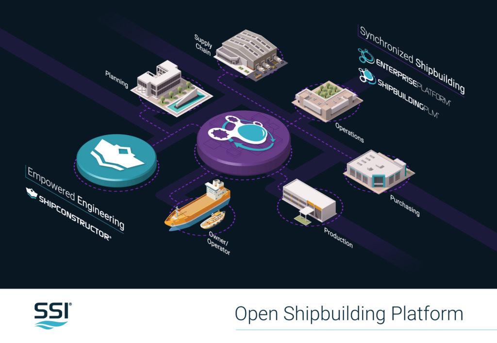 Open Shipbuilding Platform